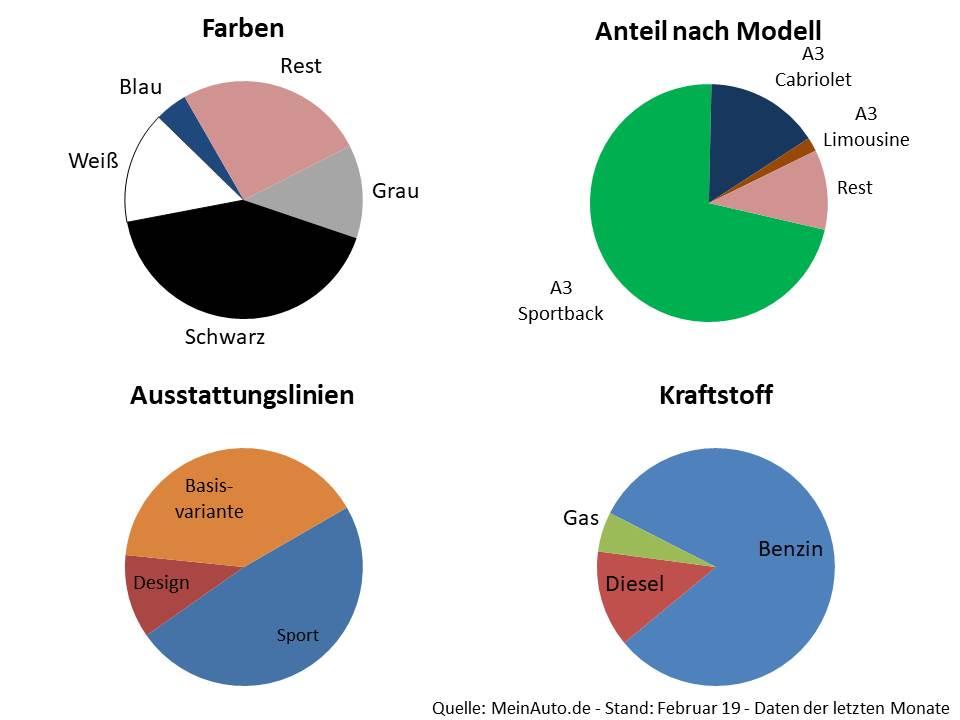 Audi-A3-modellkonfigurationsdetails