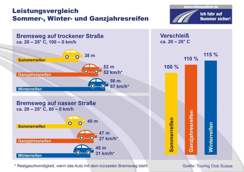 bremsweg-winterreifen-sommerreifen-ganzjahresreifen-leistung