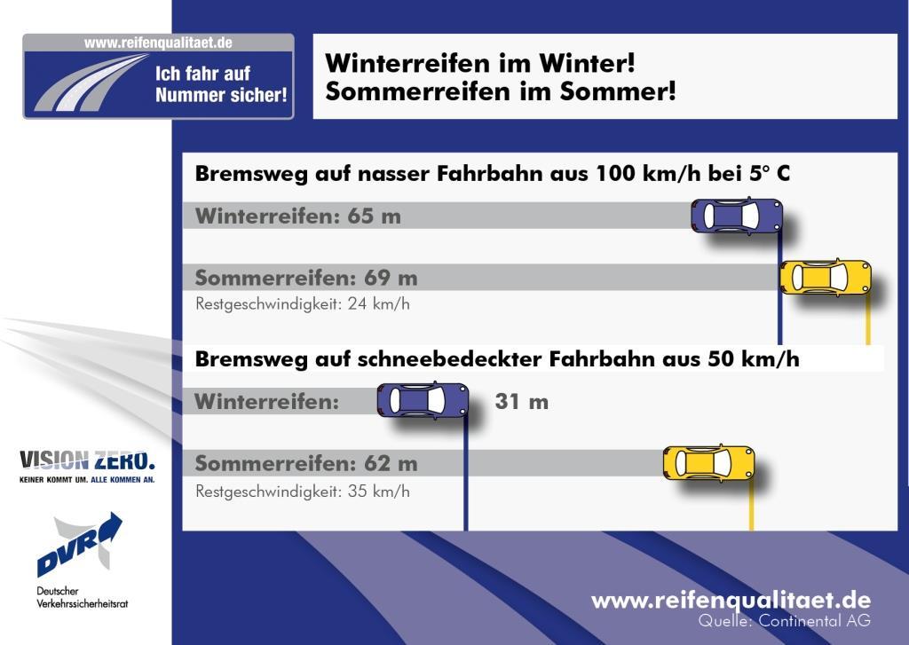 bremsweg-winterreifen-sommerreifen