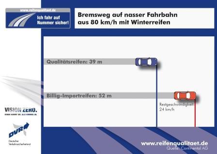 bremswegvergleich_premium_billig_reifen