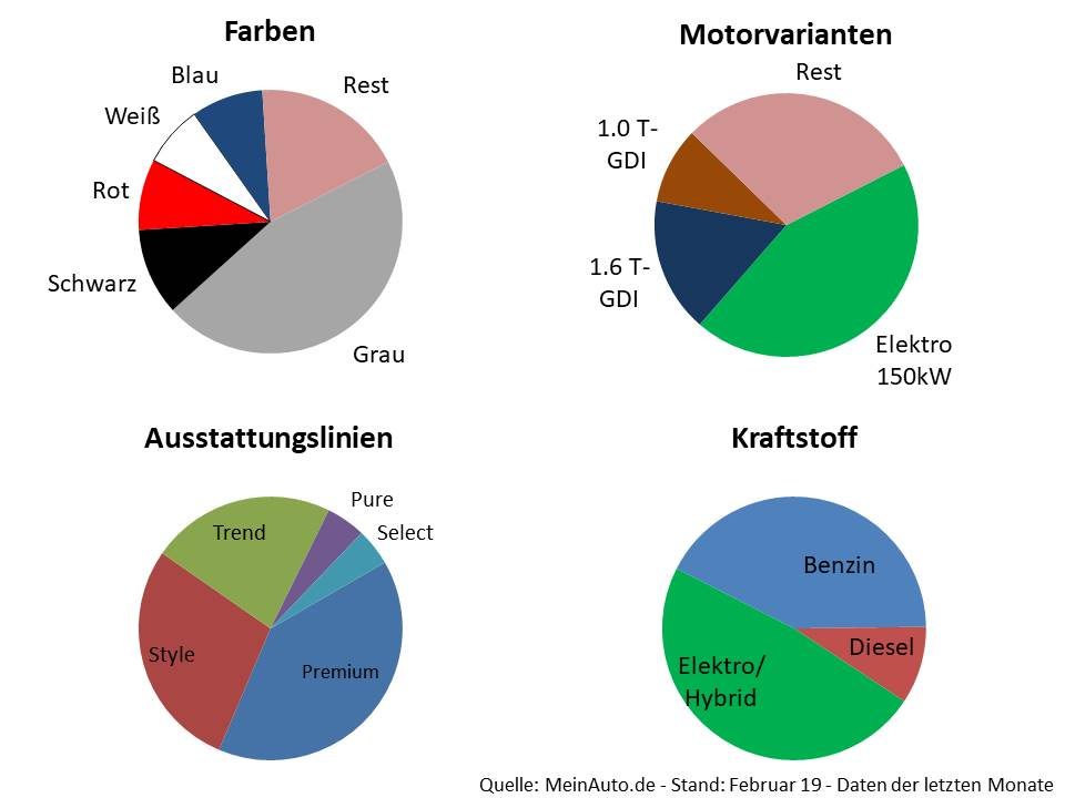 Hyundai-Kona-modellkonfigurationsdetails